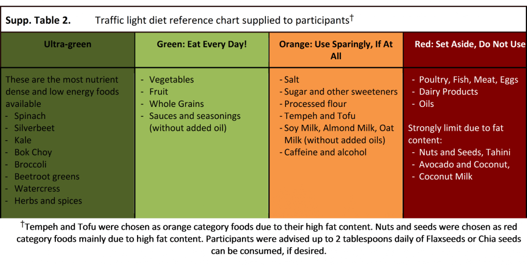 Traffic-light diet reference chart